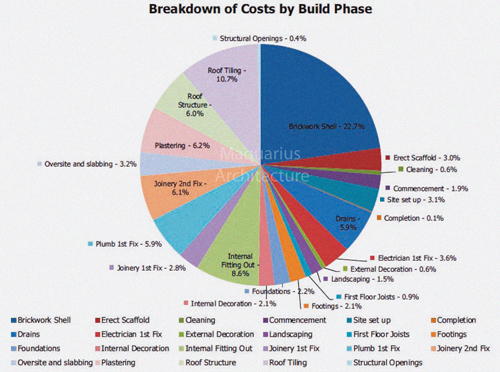 Build Cost Breakdown